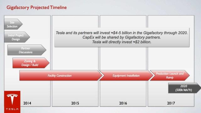 gigafactory_timeline-640x360.jpg