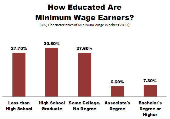 BLS_Minimum_Wage_Education-thumb-561x391-113437.png