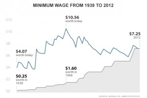 Cnn_money_min_wage1-300x201.jpg