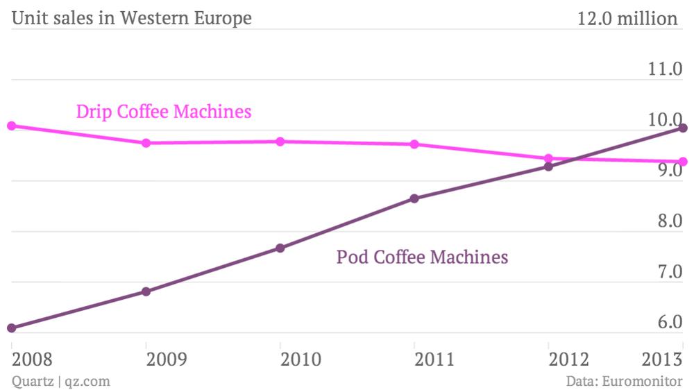 unit-sales-in-western-europe-drip-coffee-machines-pod-coffee-machines_chartbuilder.png