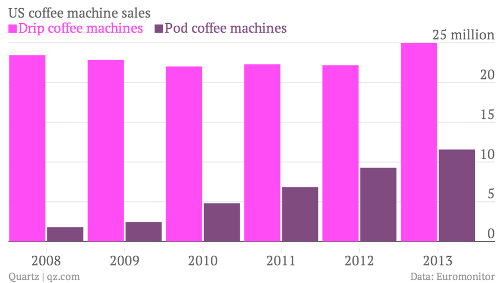 us-coffee-machine-sales-drip-coffee-machines-pod-coffee-machines_chartbuilder.png
