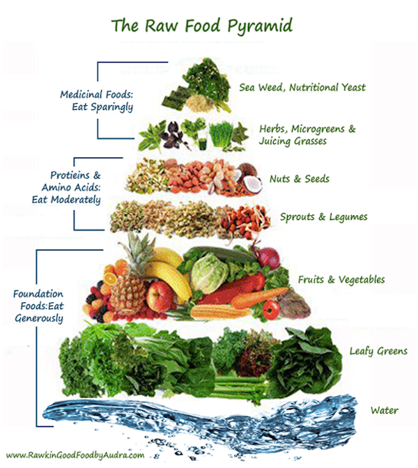 7 day raw food challenge are you in brown vegan pic credit forumfinder Gallery