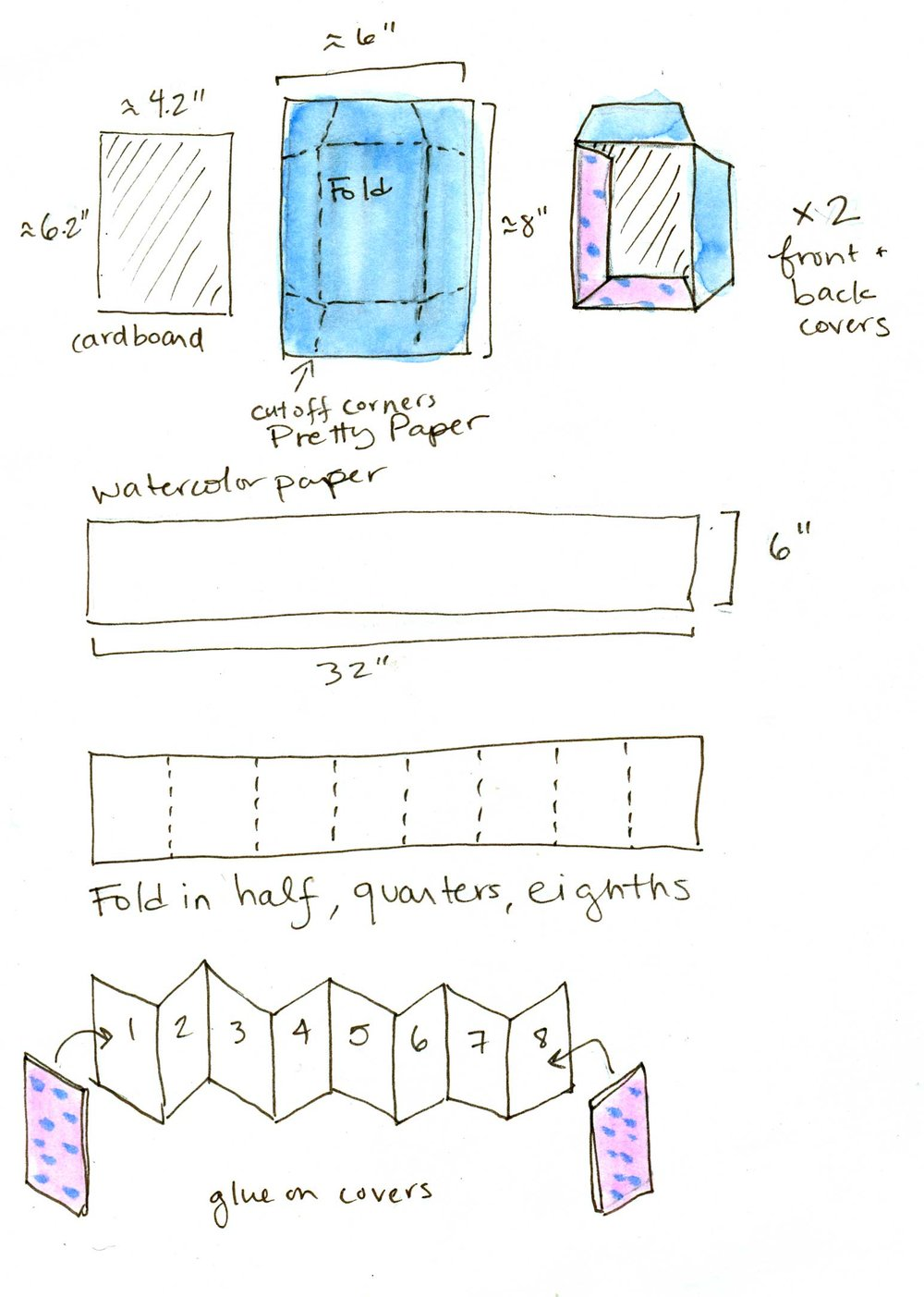 How to make your own accordion book. One reason to use this type of book is that they don't require many supplies to make.