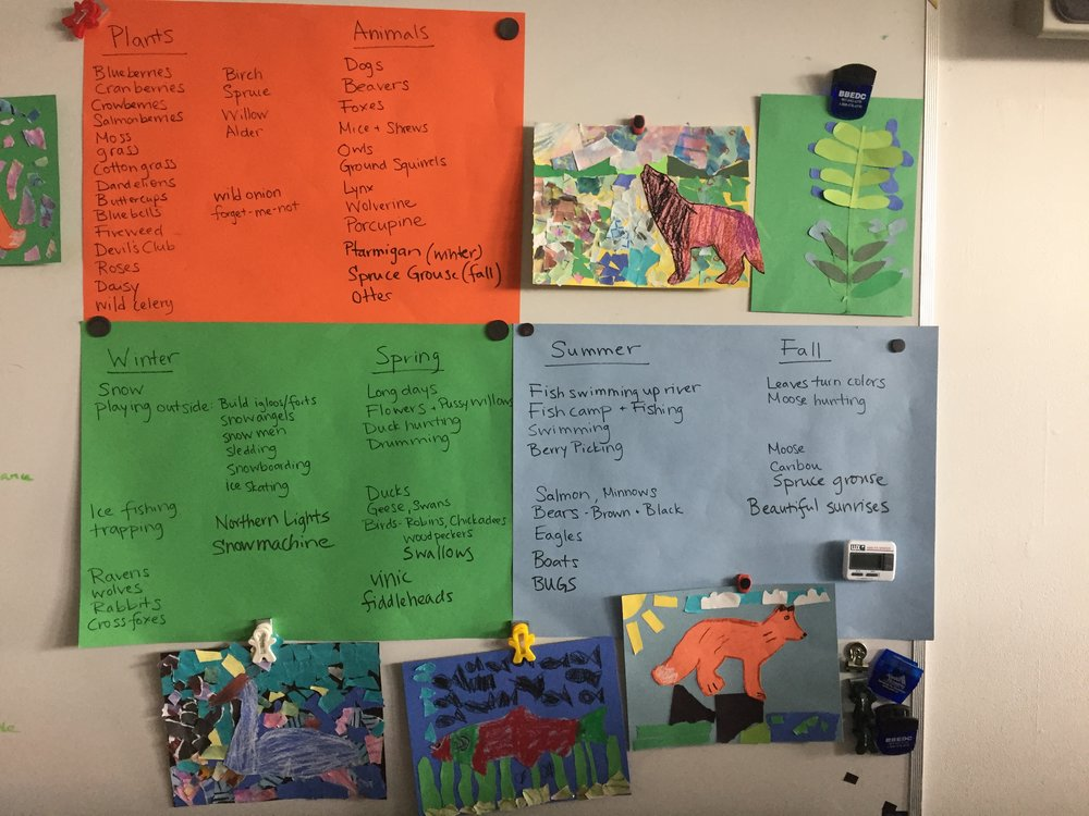 The students worked with me on a list of important plants, animals, and activities to include in the mural. Then I let them pick which ones they wanted to illustrate for the mural.