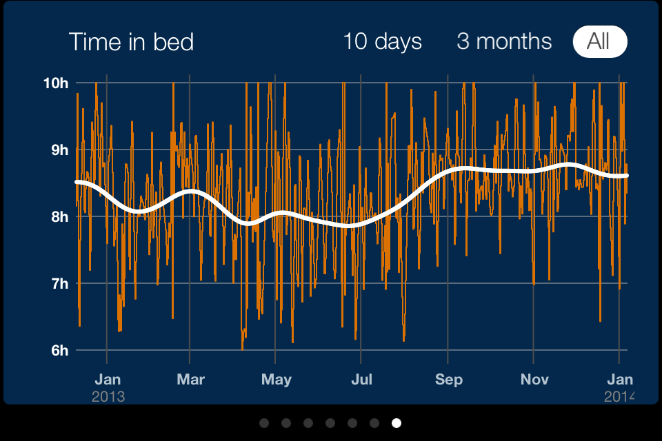 This fits a curve to the time in bed over your sleep history. Again, it's highest when I am in race mode. The upswing in July was actually due to breaking my wrist, then having more time to sleep since I wasn't training!