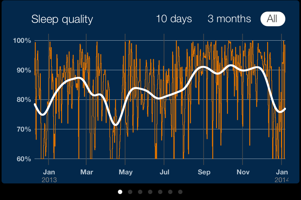 This graph allows you to see trends in your sleep quality. For me, you can see two big dips in December 2012 and 2013 when I went home to Michigan for the holidays, and also in April when I was in Singapore for work.