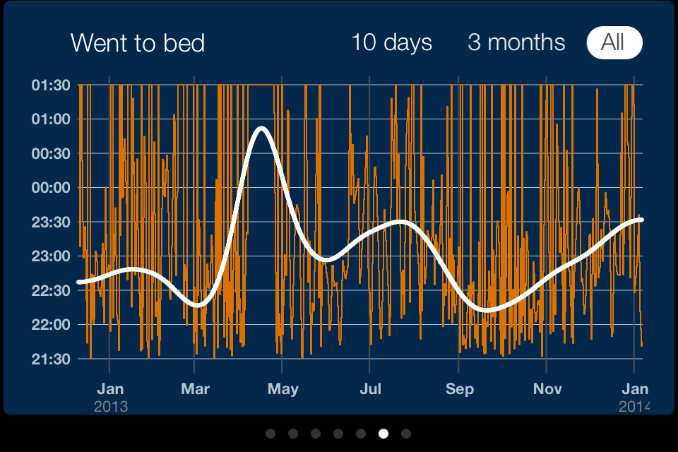This allows you to see trends in how late you went to bed. Mine is skewed by some crazy times in April (12 hour time difference in Singapore), but still clearly shows that I go to bed much earlier when I'm racing (March and September/October... I was injured and not racing in the summer).