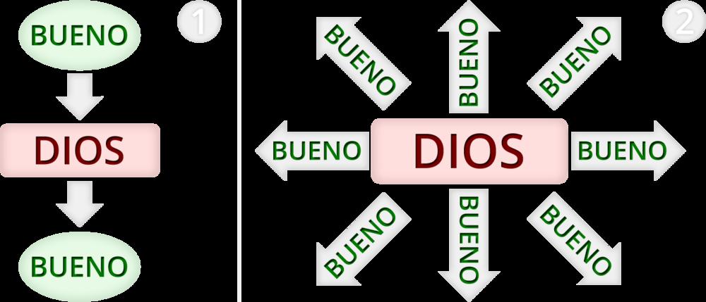 Diagrama 1: El Dilema de Eutifrón - Diagrama 2: La Realidad