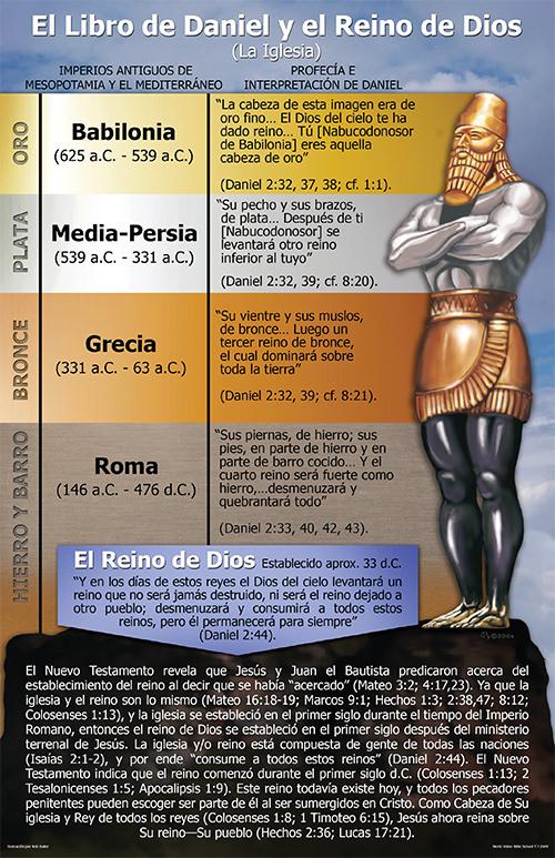 El Libro de Daniel y el Reino de Dios
