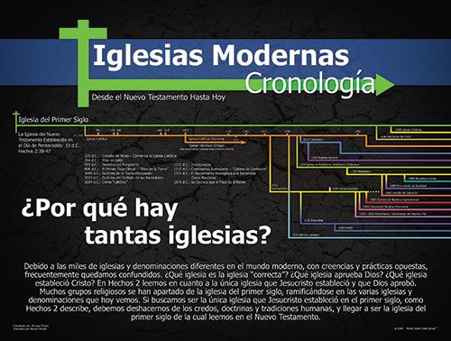 Iglesias Modernas