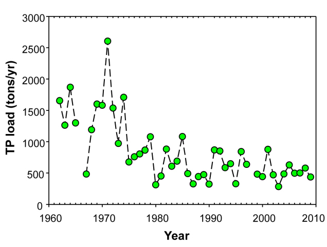 low-tp-load-rainy-river-1960-2010-hargan-et-al-2011-jglr-fig-4b.jpg