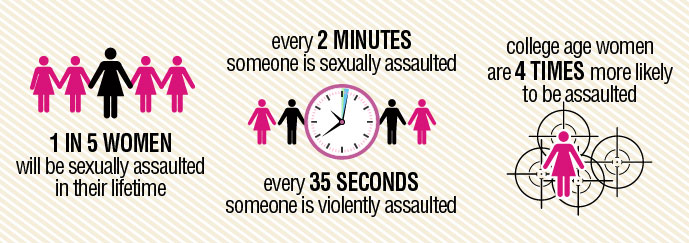 1 in 5 women will be sexually assaulted
