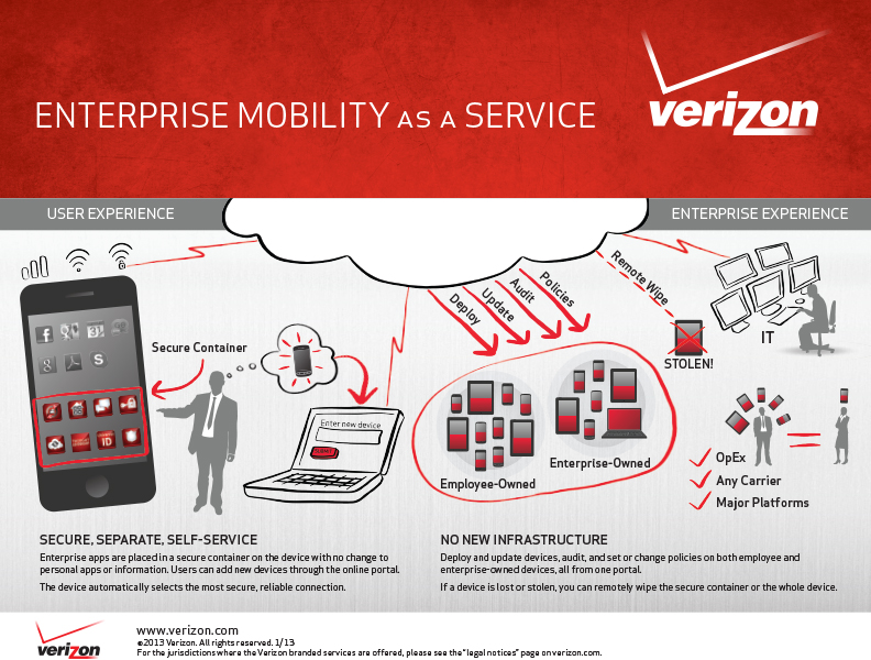 Infographic about Verizon business service