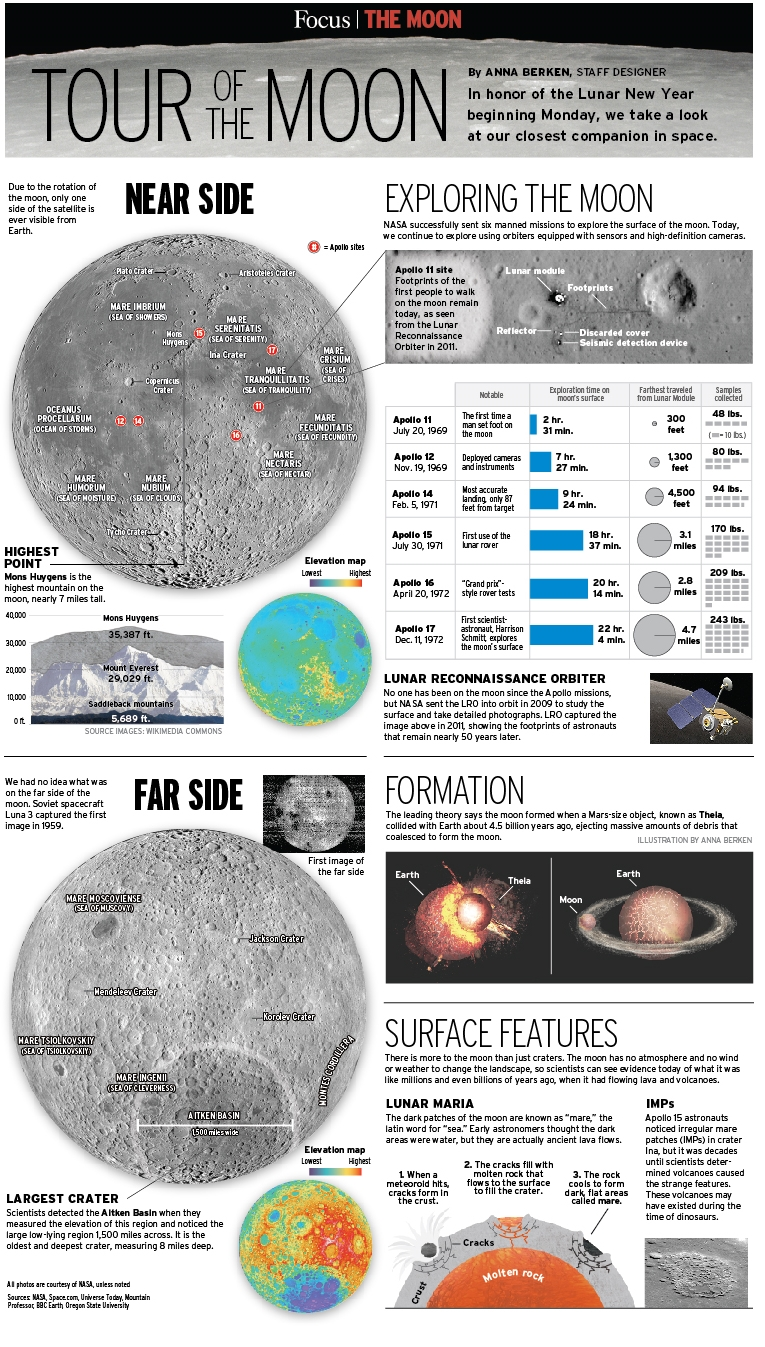 Tour of the Moon
