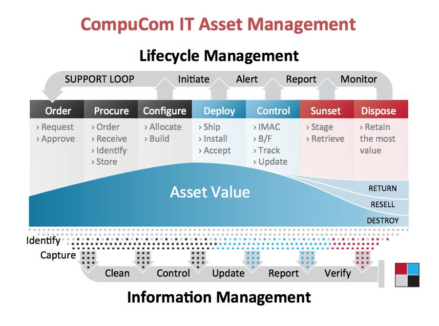 CompuCom IT Asset Management