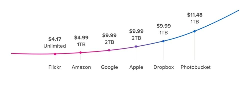 Flickr price per TB graphic as per their January email