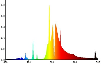 """96              Normal   0           false   false   false     EN-US   ZH-CN   X-NONE                                                                                                                                                                                                                                                                                                                                                                                                                                                                                                                                                                                                                                                                                                                                                                                                                                                                                        /* Style Definitions */ table.MsoNormalTable {mso-style-name:""""Table Normal""""; mso-tstyle-rowband-size:0; mso-tstyle-colband-size:0; mso-style-noshow:yes; mso-style-priority:99; mso-style-parent:""""""""; mso-padding-alt:0cm 5.4pt 0cm 5.4pt; mso-para-margin:0cm; mso-para-margin-bottom:.0001pt; mso-pagination:widow-orphan; font-size:10.0pt; font-family:DengXian;}       VALEUR RPA (PAR VALUE) au tension nominale(380-780NM): 2100 UMOL/S  température de couleur: 2100K  durée de vie moyenne: 10 000 HEURES  chromaticité cie: 0.52 (X), 0.42 (Y)  indice de rendu de couleur: 33"""