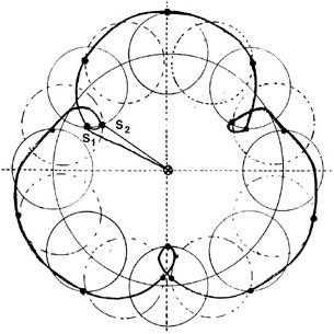 Example of Mercury's Epicycles Around Earth. S1-S2 indicates the retrograde
