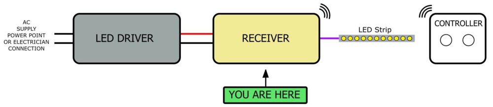 You-Are-Here-Receiver-Laled-Little-Anvil.png