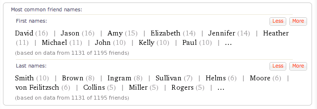 Frequency of the names of my friends on Facebook.