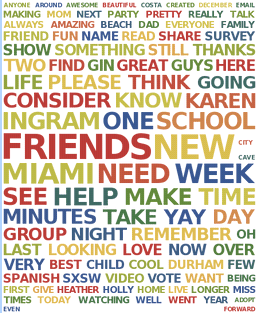 My word cloud. See how often I used Karen Ingram? Those who know me know I am crazy about my sister.