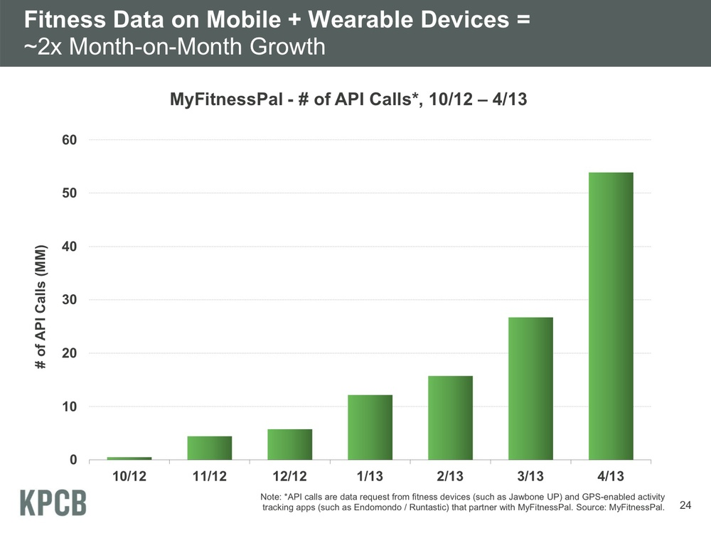Fitness Data on Mobile + Wearable Devices = ~2x Month-on-Month Growth