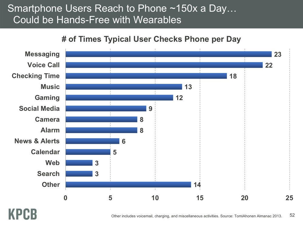 The average smartphone user reaches to phone ~150x a day. This chart reports the number of times a typical user checks his or her phone per day, broken down by activity.