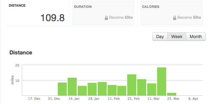 Free RunKeeper reports for January, February and March of this year.