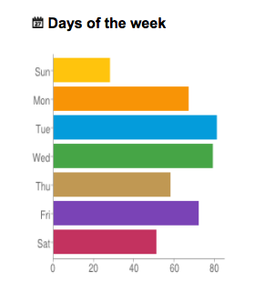 Most popular days on Twitter in January. Graph courtesy of Twitonomy.
