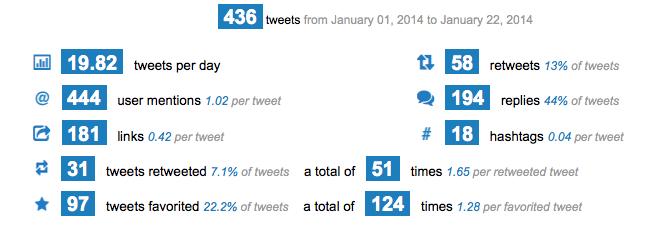 January statistics from Twitonomy.