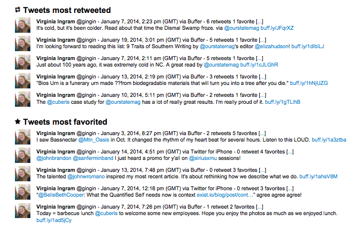 Most retweeted and favorited tweets in January via Twitonomy.