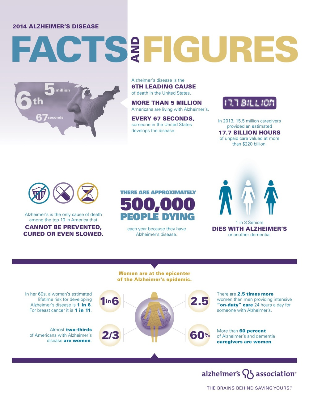 2014 Facts and Figures from the Alzheimer's Association.