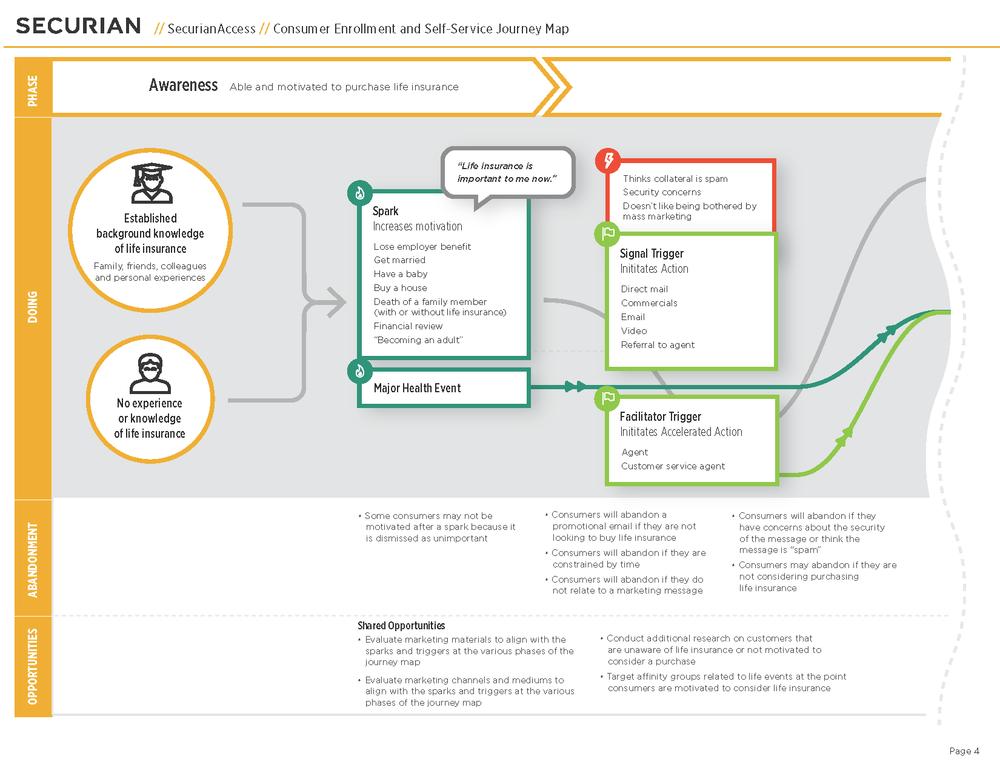 Life Insurance Katianne Pechauer - Insurance customer journey map