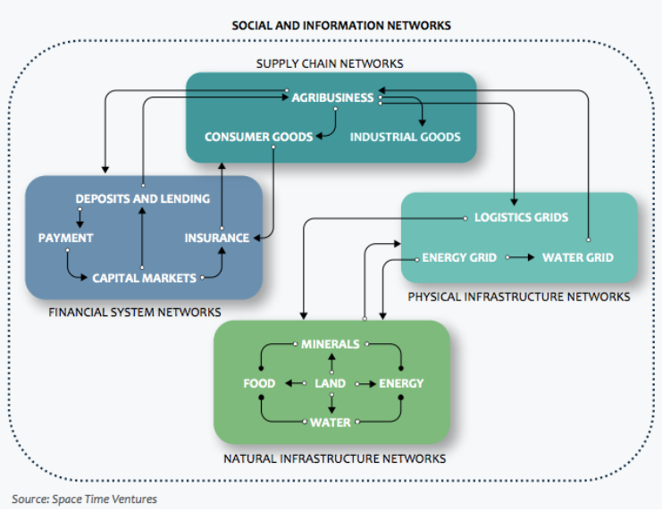 """"""" The Real Economy—A Financial Systems Map ,"""" by Space TimeVenture"""