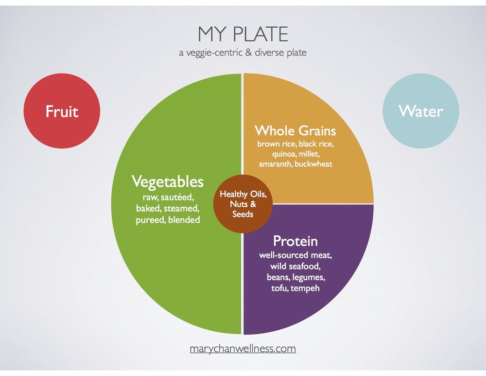 - WHAT WILL MY PLATE LOOK LIKE DURING THE CLEANSE?You will be eating a yummy, nutrient-dense, nutritionally balanced plate at every meal.Lots of vegetables (raw, cooked, juiced), a substantial amount of protein,  gluten-free whole grains with healthy fats and a good dose of gut-healthy fermented foods.