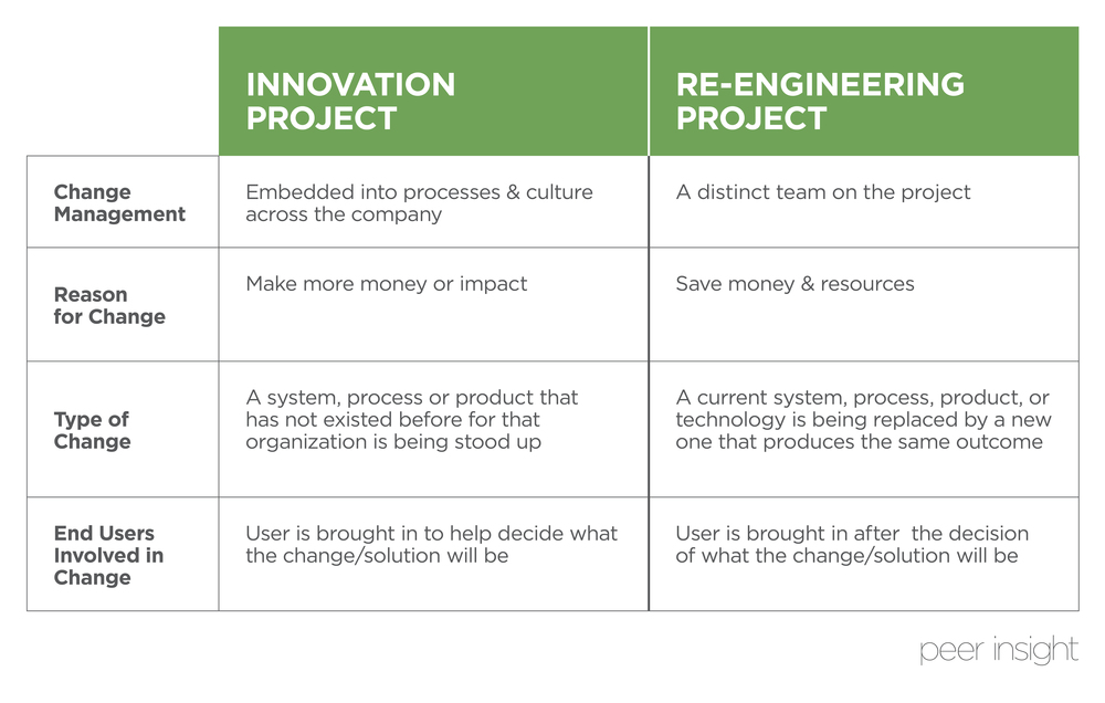 Managing Change Between Innovation and Re-Engineering Projects