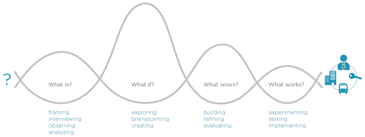 The Four Questions of Design Thinking from   Designing for Growth: a design thinking tool kit for managers   (Columbia Business School Press, 2011).