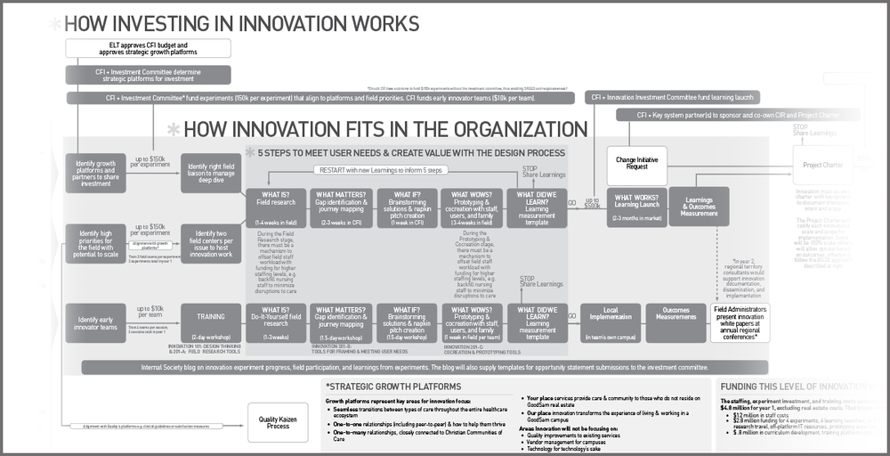 Innovation strategy creation and refinement