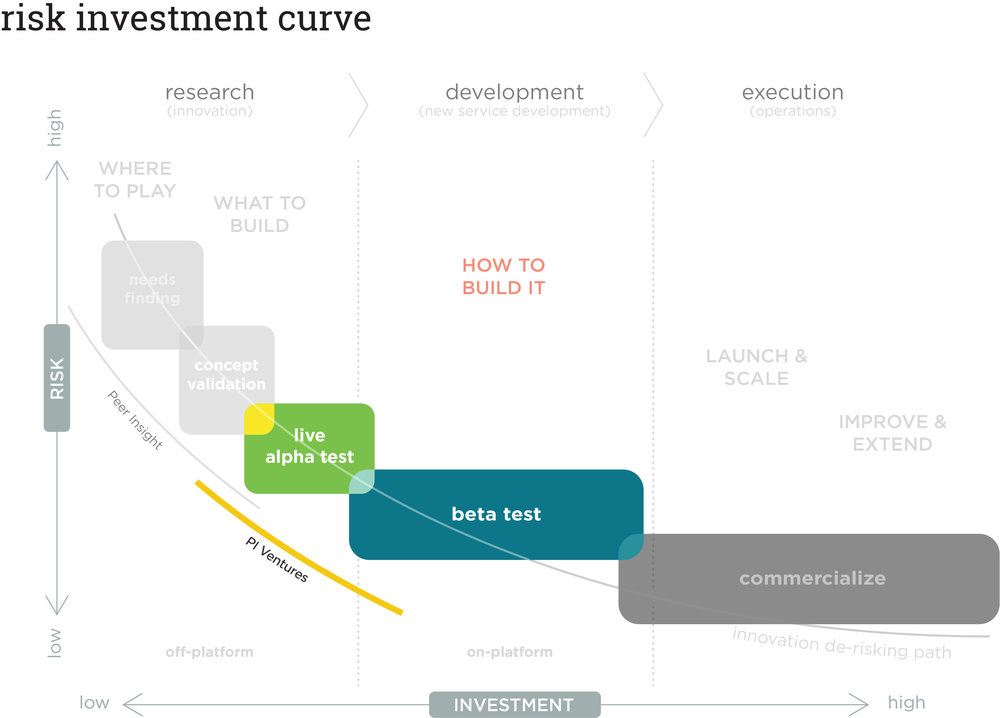 The Risk Investment Curve describes Peer Insight's approach to de-risking corporate innovation. Peer Insight Ventures specializes in taking concepts out of the validation phase and into the market for full-fidelity testing via 'alpha' and 'beta' tests.