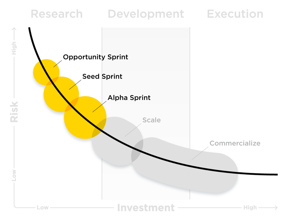 These sprints can be understood using a risk-investment framework. -