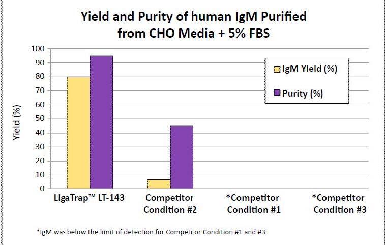 Human IgM Yield and Purity
