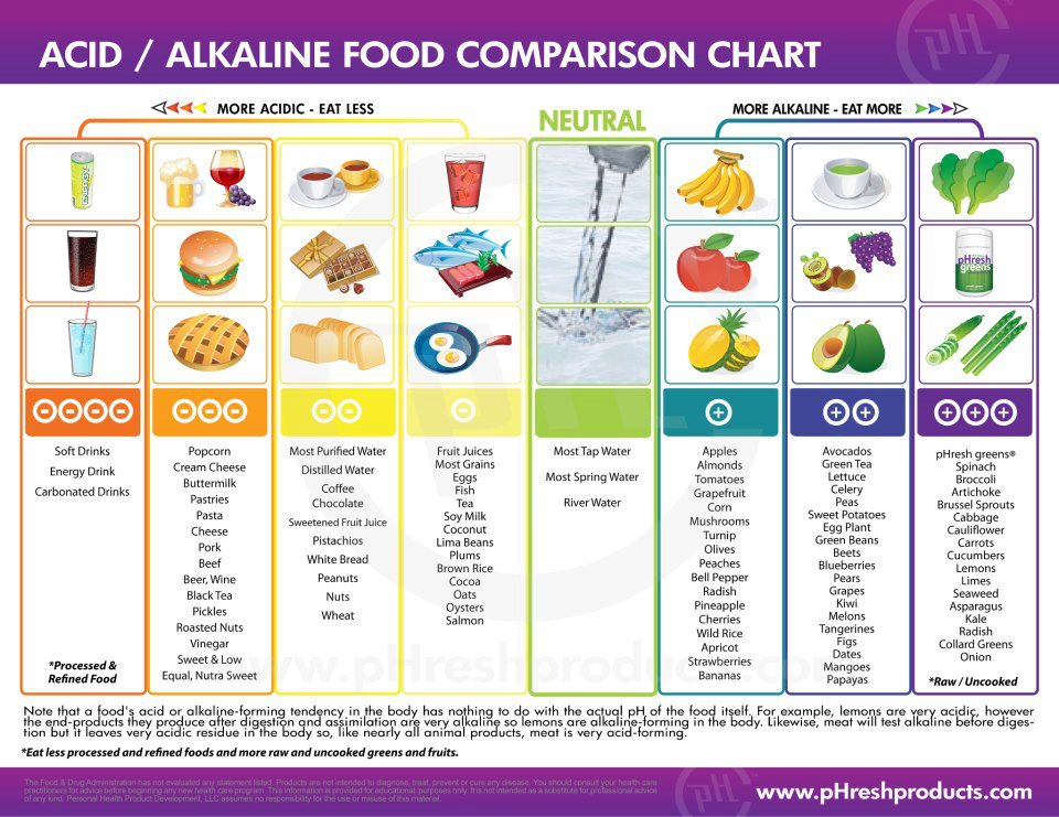 Acid-Alkaline-Chart.jpg