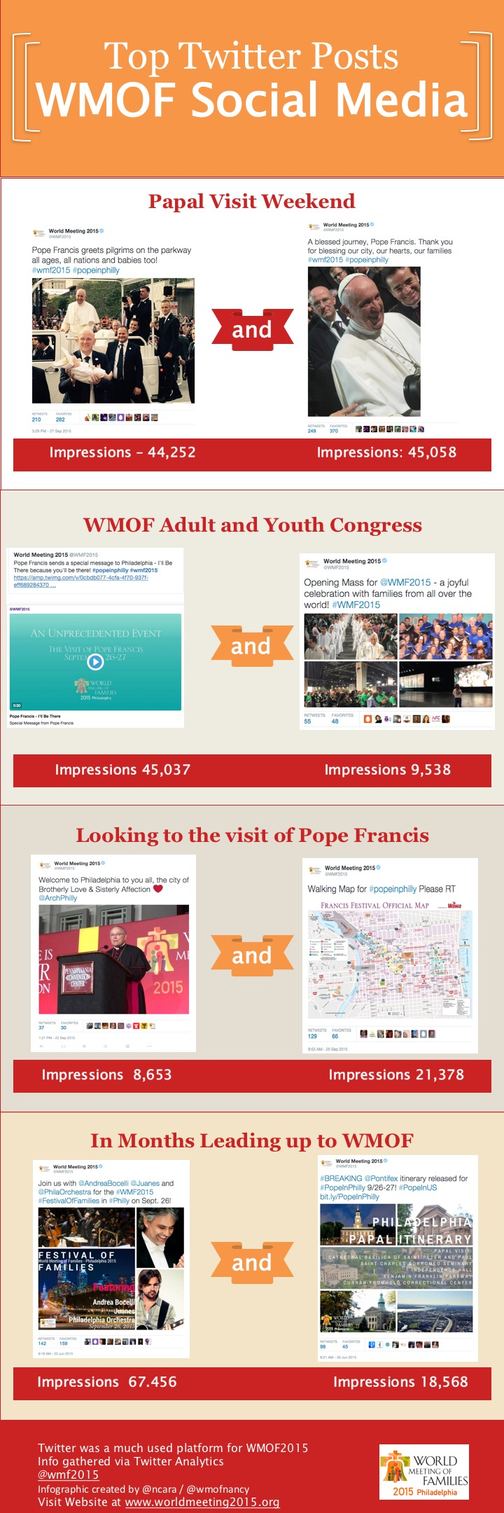 Top Tweets - One Week WMOF and Visit of Pope Francis