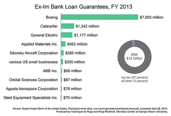 Boeing is the largest beneficiary of the Ex-Im bank's operations.