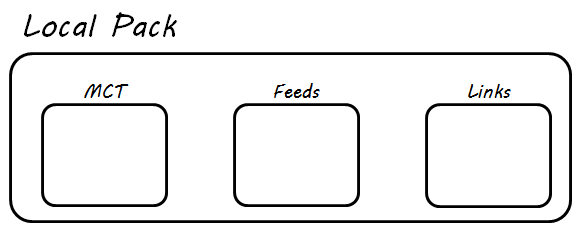 Graphic showing a Local Pack and its innards (MCT, Feeds, and Links)