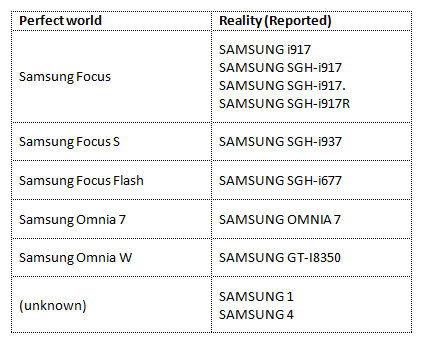 Samsung devices on the market vs. actual telemetry data