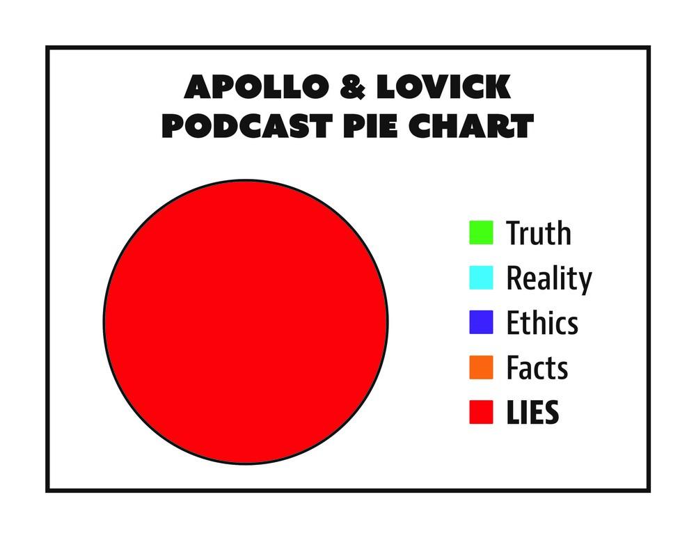 Lie Chart