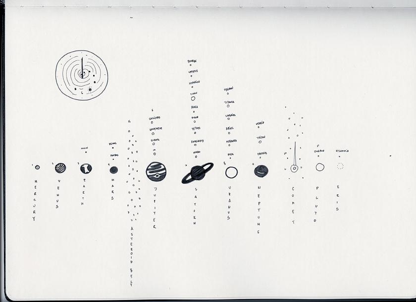 Solar System Wall Clock — Anton Repponen's Blog