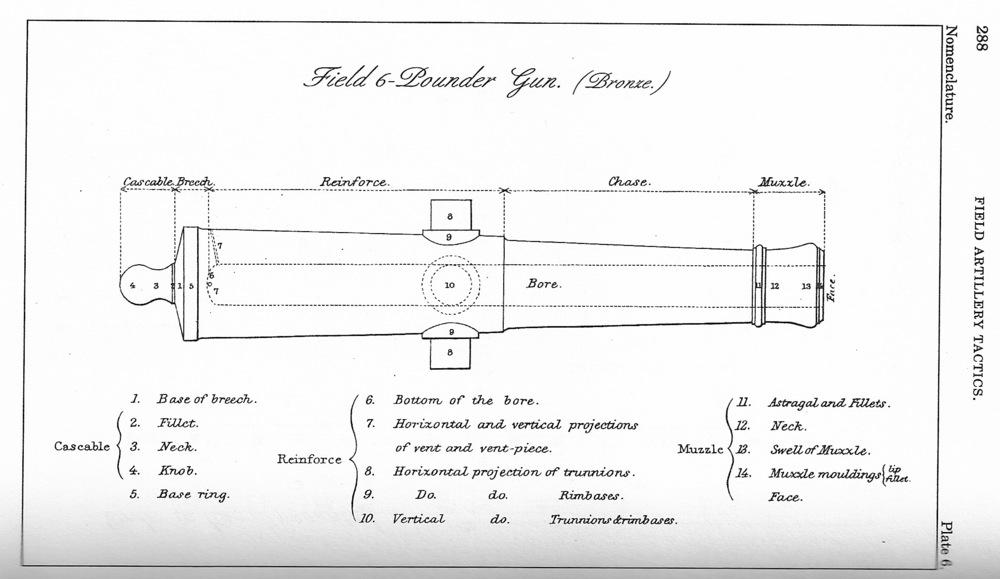 Anatomy Of A Field Gun Farris Battery