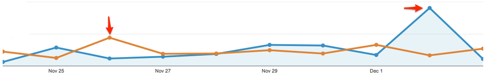 Ecommerce_Overview_-_Google_Analytics.png